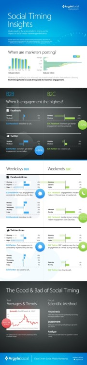 Check out this infographic - more on the science of social timing in social media.  -Ryan, COO of Source Media