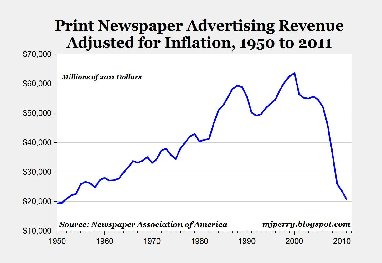 The decline of print advertising in a single graph…