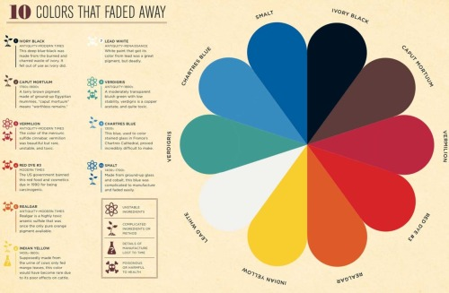 ilovecharts:  Ten Colors That Have Faded Away via jessethevictor