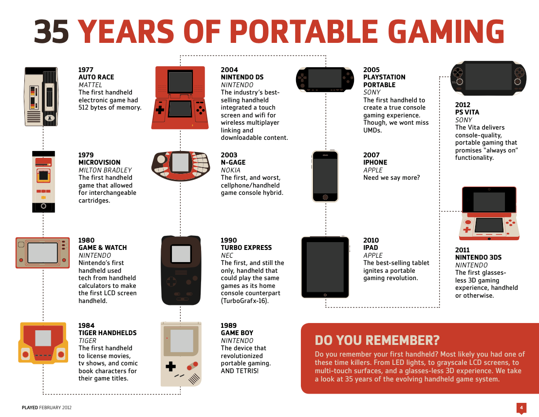 Sadly this infographic forgot about the classic SEGA's GAMEGEAR!