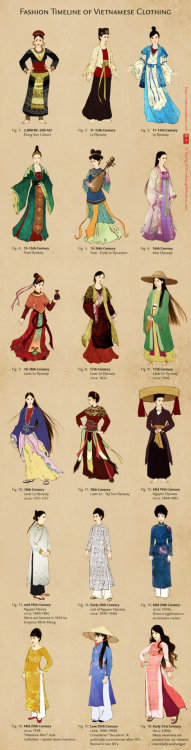 paperclipearrings:  Evolution of Vietnamese Clothing (and Ao Dai) by ~lilsuika