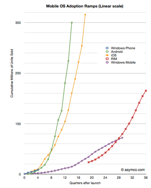 Good lord the adoption rate curves are amazing. stoweboyd:  digithoughts:  MWC 2012: Microsoft and Nokia et al. need to step up The MWC in Barcelona 2012 is almost over. Phone vendors are pushing Android devices everywhere. Low-end, high-end, mid-end and experimental phones are all running Android. Except for the Symbian based Nokia 808 with its 41 MP camera sensor. The biggest Windows Phone 7 introductions at the MWC were two budget oriented devices, the Nokia Lumia 610 and the ZTE Orbit.  There is nothing wrong in going after a wider audience by covering more price points; it's just that there are no high-end WP7 devices to begin with. Don't get me wrong, the Nokia Lumia 800 is a nice phone. But so is the even better spec'd iPhone 4 from 2010. Windows Phone 7 devices are lagging behind with relatively low spec'd screens, processing power and lack of front facing cameras (on most phones). High-end WP7 phones barely match mid-end Android or iOS devices.  In order to succeed, computing platforms need momentum and network effect. Users/buyers attract more developers to push out great apps which attract more buyers which attract more developers etc etc. How do you get that momentum going? Well it's hard, but the first thing you need is hit products. Hit products such as the iPhone 3G, the HTC Hero (in Europe), the original Motorola Droid (in the US) and the Samsung Galaxy S. Devices that eat their way into the consumer mindshare. It is great to have lower-end devices available as well. As a complement. But it's the hit products that get the ball rolling. Windows Phone 7 had a late start in the race of modern mobile operating systems and Microsoft and device vendors need to push even harder than the competition in order to catch up. In my mind, the system is almost there; just give a device geek like me a reason to buy into it.  Graph: Asymco  Windows 8 needs a hit phone, or it's dead.
