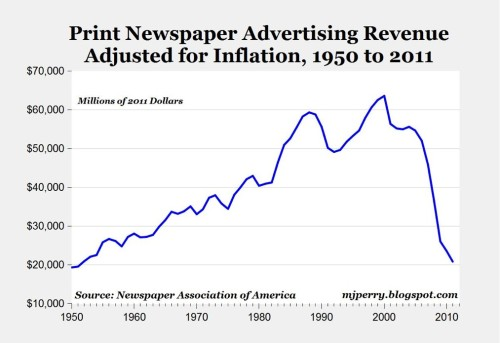 "HOLY CRAP: Look What Just Happened To Newspapers! Henry Blodget, businessinsider.com Back in 2007, I wrote a series of posts argu­ing that ""news­pa­pers are screwed."" The the­o­ry was that, as read­ers and ad spend­ing moved online, news­pa­pers would be unable to replace the rev­enue they were los­ing from print…"