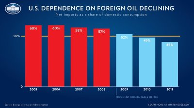 "climateadaptation:  Hmmm… ""America's dependence on foreign oil has gone down every single year since President Obama took office. In 2010, we imported less than 50 percent of the oil our nation consumed—the first time that's happened in 13 years—and the trend continued in 2011."" White House"