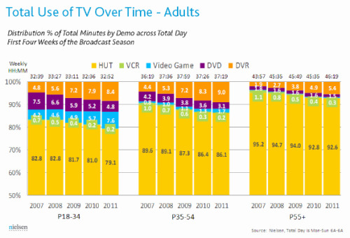 #FridayFunFact4: DVRs are seriously eating up into live TV watching…how are TV advertisers adjusting?