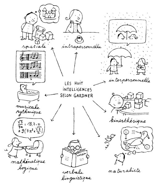 Les huit intelligences, selon Howard Gardner