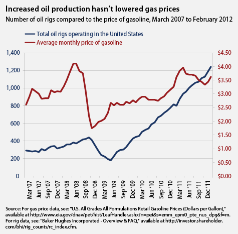 If increasing oil drilling lowered gas prices, we'd know it already. When President Obama took office in 2009, there were fewer than 400 drilling rigs operating in the United States, a number that dwindled to fewer than 200 by April 2009. Since then, even as his administration conducted a wholesale review of drilling regulations in the aftermath of the worst offshore oil spill in the nation's history—the BP Deepwater Horizon oil catastrophe in the Gulf of Mexico—the number of oil rigs operating in the United States has quadrupled. But that massive influx of supply has done nothing to reduce the price we pay to top up our tanks.