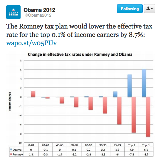 barackobama:  Chart of the day.    I really need to read What's the Matter with Kansas?: How Conservatives Won the Heart of America to understand how the poor of the south still vote conservative.