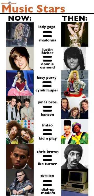 Music Stars: Now & Then (via:IMNS)