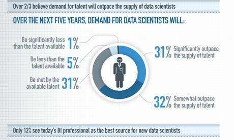 "What is a data scientist? The Guardian calls it ""the job of the moment,"" but why are they so in demand? A look at what data scientists do and why statistics will be ""the sexy job in the next ten years."""