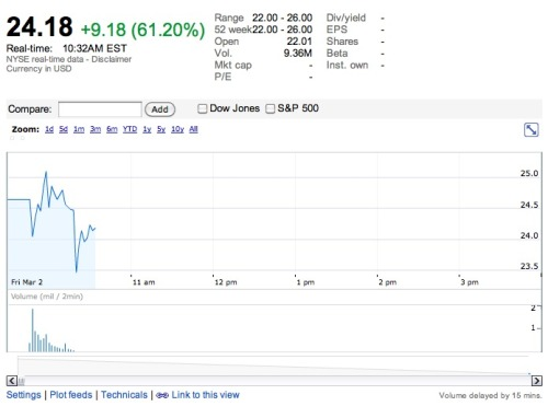 Currently doing gangbusters: Yelp, which just launched its IPO today only to see it jump over 60 percent right out of the gate — despite the fact that stocks are down overall. That one-star review you wrote of that crappy restaurant near your house totally pushed them over the edge.