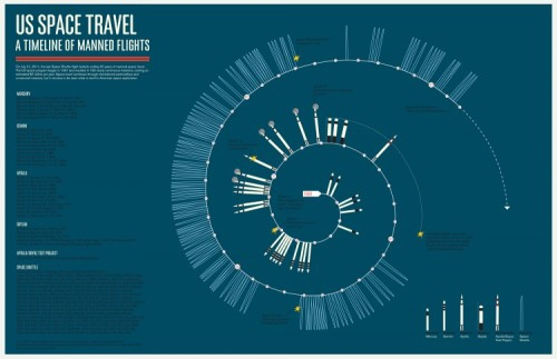 US Space Travel: A Timeline of Manned Flights by MGMT. Design Click to embiggen. I had no idea the shuttle went up so many times.