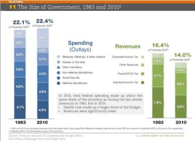 think-progress:  FACT: The federal government is just about the same size today as it was in 1983.