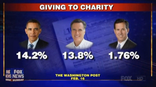 goodreasonnews:  thesoapboxschtick:  Percentage of candidates income donated to charity Really, Rick? Less than 2%?! Watch Santorum's answer when he's confronted about his history of tiny donations. He claims it's because one of his daughters is special needs and, because of that, he doesn't have a lot of extra money to throw around… I call bullshit! He made over $3.6 million dollars in the past four years as a 'corporate consultant' lobbyist.  I do not accept The Mormon Institution Church or the Catholic Gestapo Church as charity, no matter which of these three are giving their money to those asshats churches.