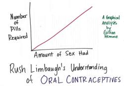 ilovecharts:  How Rush Limbaugh Understands Birth Control by Gillian Hemme