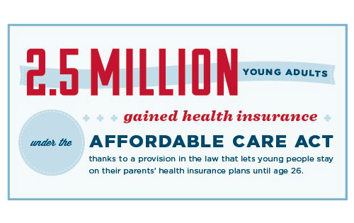 tumblrdems:  Thanks to the Affordable Care Act, 2.5 million more young adults have health insurance—and if they get sick or have a serious health condition, they can keep their coverage. http://OFA.BO/wvoRXA