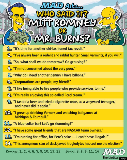 Who Said It: Mitt Romney or Mr. Burns?