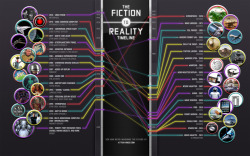 curiositycounts:  Fantastic! The Fiction to Reality Timeline (via)