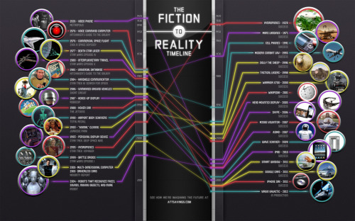 The Fiction to Reality Timeline via (curiositycounts)