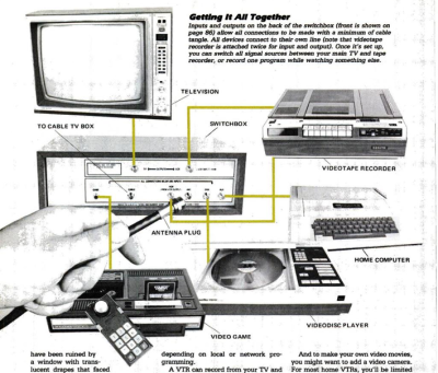 newman:  a busy television set: taking inputs from videodisc, videotape, computer, video game, and antenna. Popular Mechanics, 1982