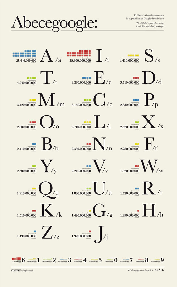 Our alphabet, re-ordered according to google popularity, by Smäll.