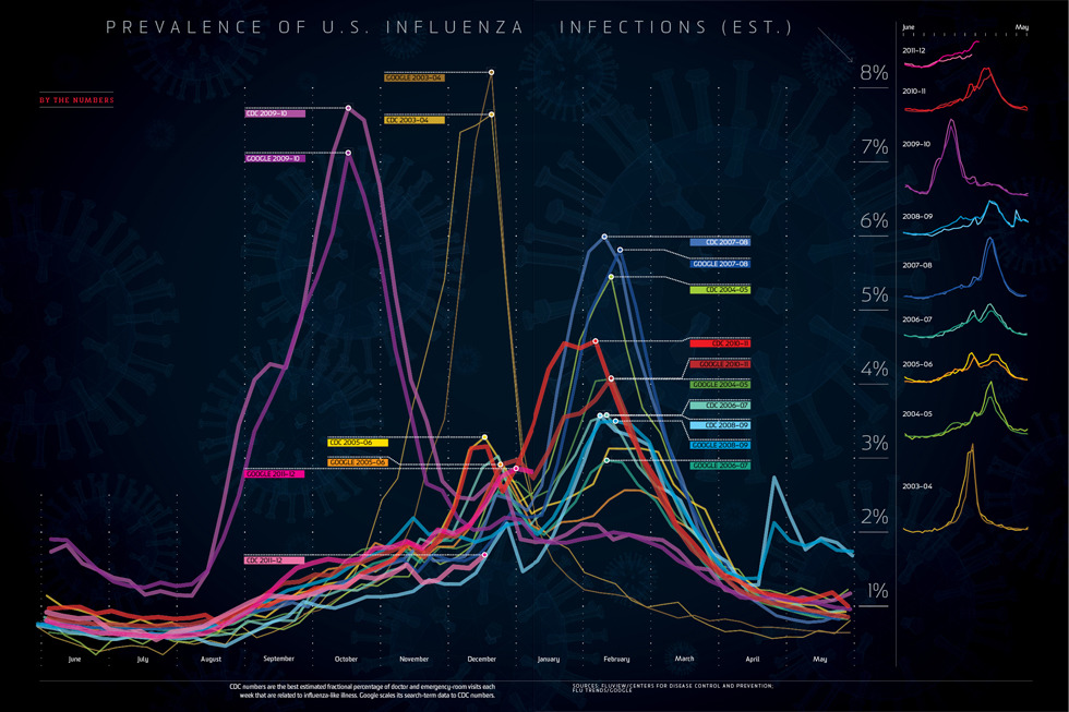 kqedscience:  Prevalence of U.S. Infections of Influenza (Est.)