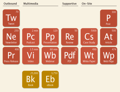 Andy Crestodina's take on content chemistry: The Period Table of Content