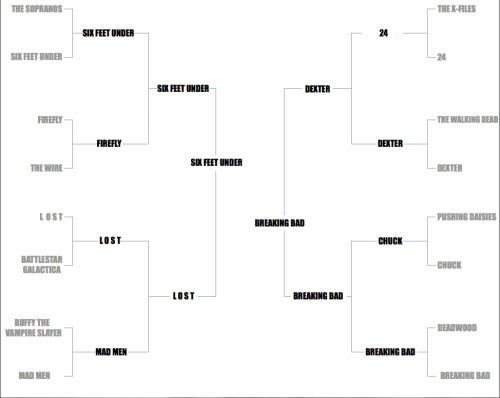 Here's my best TV dramas bracket. And the winner is… … Six Feet Under.  Here's a blog I wrote about it.
