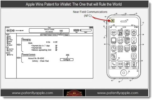 "(via Apple Wins Patent for iWallet: The one that will rule the World - Patently Apple) Apple's iWallet patent shows exactly what Apple could do. This is why I'm excited: Read this patent for Apple's iPhone integrating NFC for mobile payments with the iTunes Store.  Now look at $AAPL.  The general theory in mobile+NFC has been this: the moment Apple's iPhone has NFC for mobile payments, the entire world will embrace NFC. Literally, it'll be almost over night. Like how Apple made smartphones with keyboards completely irrelevant or an iPad to be the standard for tablets; I think this will change everything.  I believe this will happen for several reasons:  The iPhone's overall position as a smartphone sales leader places it either number one or number two in whatever available ranking. An iPhone 5/5s/6 would be able to immediately make a dent in the market.  The hundreds of millions of credit card accounts tied to an iTunes/App Store account let this feature work immediately out of the box. Setup would be blindingly simple.  Merchants with NFC swipe capable credit card readers would have to do nothing.  Apple's marketing genius (ie: running tons of TV ads showing a product demo) would make understanding how this works ubiquitous.  The hundred billion dollar wrinkle of all this is simple but crazy. If Apple let users put in their bank information into iTunes, Apple will have invented a better debit card. Of course, it's actually way more complicated than that but  Apple could offer merchants a lower fee to process the transaction (let's say Apple takes 2% to Visa's 3.5%), the user doesn't have to pay anything extra and iTunes would show a charge that would be pulled at little cost from the bank (credit card fees > debit card fees > direct debit payments).   Users would love the superior experience. Merchants would relish a new competitor to the Mastercard, Visa, American Express card fee oligopoly. And Apple would be able to profit on every transaction. I don't think Apple is thinking about a NFC payment system, an Apple iPhone enabled NFC payment system will happen and it's only a matter of time (this year's 5 or '13's 5s is my bet). The 2nd part that I wrote about, the disruption to the credit card fee oligarchs, is more of an if but I believe Apple's interests are strong enough that it will absolutely happen. If this is the case, Apple's stock is worth billions more than what it is today. Lastly, it's important to note a final point about Apple. Apple doesn't go into markets because money can be made. They go into markets because they can make the experience significantly better than the status quo and find healthy profits. Mobile payments as an industry right now is a total mess (Isis, Google Wallet, Wal-Mart+Target) and the credit card fees charged on merchants make no one happy (take a guess what Apple pays out to credit card fees, this can be calculated). This is why the ""iWallet"" patent is so exciting, a completely better experience is around the corner."