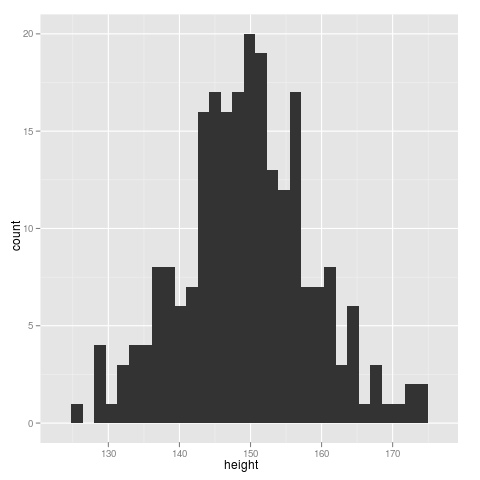 histogram of Oxford boys' heights, drawn with ggplot.
