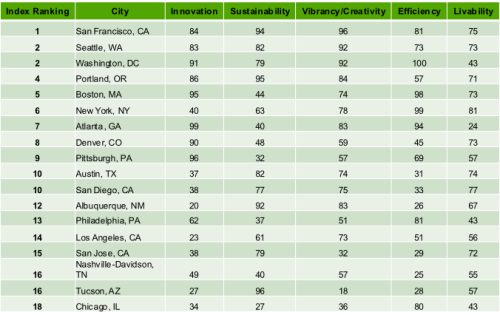 nasdaq:  Which American cities are looking to the future? Zipcar recently commissioned a study of the country's 36 largest cities, evaluating them along criteria like innovation and sustainability and tallying up the results in the Future Metropolis Index. San Francisco won overall, but Atlanta took the top slot for innovation. The metrics to determine that? Number of wireless hotspots and universities per 10,000 residents. Pittsburgh, Boston, D.C., and Denver were runners-up. Fast Co.Exist has the full breakdown. Where does your city fall? Do you agree with the results?
