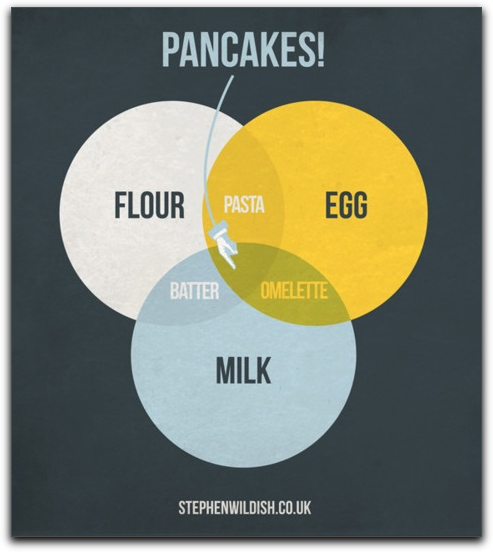 saucy:  Recipes as venn diagrams.  I'd like this poster for my kitchen.