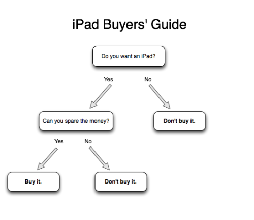 jessiechar:  Handy guide for those thinking about purchasing an iPad.