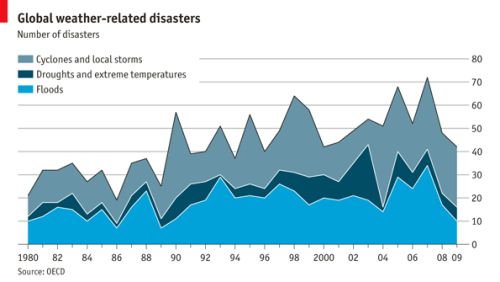 Interesting data from The Economist theeconomist:  Daily chart: severe weather. The number of severe floods, droughts and storms has increased worldwide over the past three decades, according to the OECD.