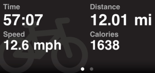Burned off some stress yesterday the best way I know, cycling.
