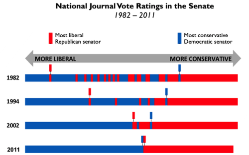 howtohowtohowtohowtolivealife:  theatlantic:  Senate Gridlock Explained in One Chart  [Image: National Journal]  shit.  What is the metric to measure conversativism and liberalism on this?