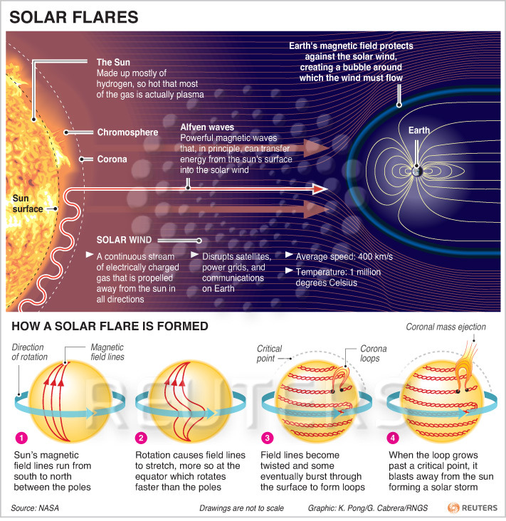 Wondering how a solar flare is formed? A large solar storm is headed for Earth at approximately 4.5 million miles per hour, with scientists calling it the strongest event in about six years. [REUTERS]
