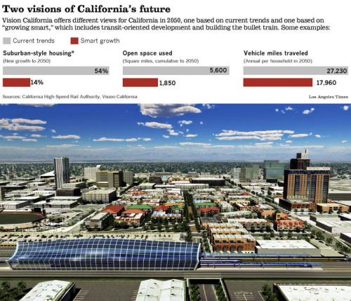 "High-speed can also be good for business, but the political debate in California seems to focus more on lifestyle and housing.  latimes:  A collision of visions on bullet train: The high-speed rail line would transform California lifestyles for the better, backers say. Opponents see a costly social-engineering folly. The graphic above shows projected growth based on both current trends and ""smart growth."" What do you think? Photo: An artist's rendering shows what the area near a high-speed rail station in Fresno could look like. Credit: California High-Speed Rail Authority"