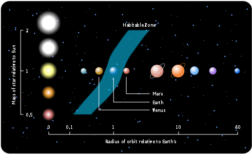 The habitable zone of exoplanets