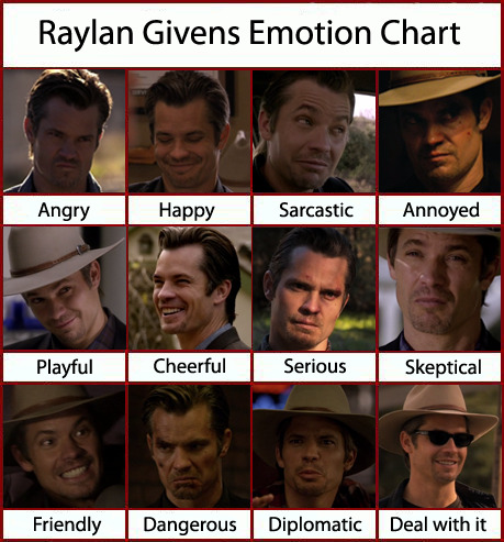 Raylan Givens Emotion Chart