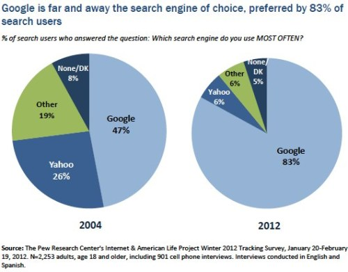 pewinternet:  Among search engine users, Google dominance continues and it is far and away the search engine they report using most often.  Fully 83% of searchers use Google more often than any other search engine.  Yahoo is a very distant second at just 6%.  In 2004, the gap between these two search leaders was much narrower.  At that time, 47% said that Google was the search engine they used most often while 26% named Yahoo.