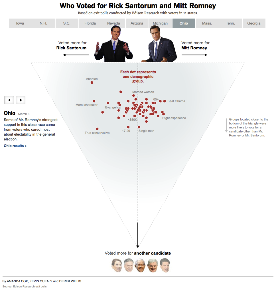 Who Voted for Rick Santorum and Mitt Romney  Based on exit polls conducted by Edison Research with voters in 11 states.