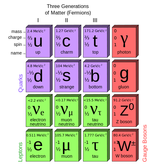"femininescience:  The Periodic Table of Physics ""Gluon? Quark? Neutrino? Is this an alien language? Despite being Greek to us, these are the names of the building blocks of all the matter that we can see and touch. Air, water, plastic, oil, mother of pearl, even gummy worms are all made out of the 92 naturally occurring elements of the periodic table. This table of elements is a systemic way to break down all the types of chemicals into groups based on how they act."" (Click photo to learn more!)"