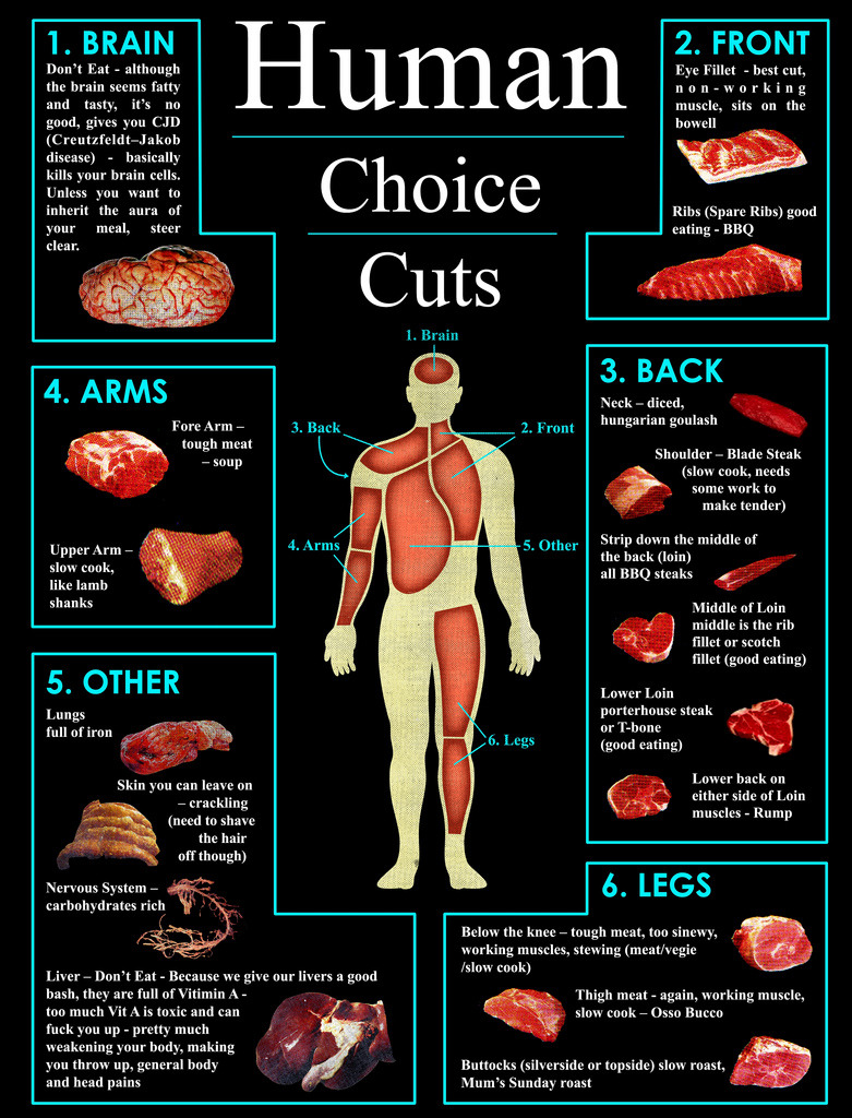 Human Choice Cuts Chart. Just in case.