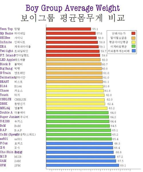 B.A.P's average weight is 65.1kg  I saw my B.A.P on the list, and I´m glad that their average weight is 65.1Kg, and they aren´t super thin like other idol groups. =)
