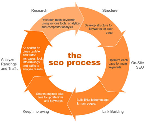 SEO Process Cycle - Search Engine Optimisation