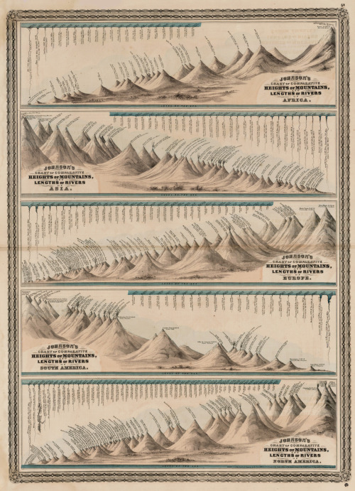Johnson's Chart of Comparative Heights of Mountains and Lengths of Rivers, 1875, Africa, Europe, North America, South America, Asia