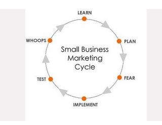 Lots of potential components to a marketing cycle … which ones do you employ? The most important ones … experiment and learn.