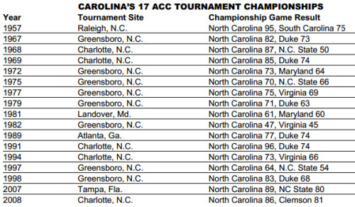 Carolina's 17 ACC Tournament Championships. Lets make it 18!