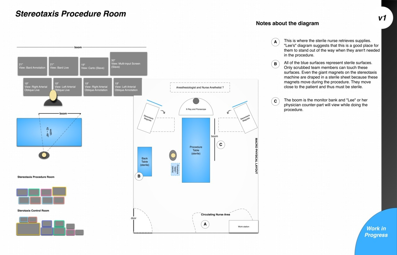 The control and procedure rooms share a wall. The floorplans of the EP demonstrate how those in the control room can view through a window the activities in the procedure room. Besides windows and doors that connect these spaces several technologies in these rooms help the team communicate, like intercoms and computer systems, however what these diagrams outline that it is also the arrangement of these technologies that help the team communicate. Notice the redundancy in the information displayed on the monitors. But notice as well how the boom in them procedure room shares the same arrangement of the monitors in the control room. This is just a small example of the complex social and technical configuration of space that makes EP work in a distributed environment run smoothly.